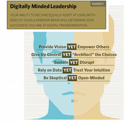 digitally minded leadership