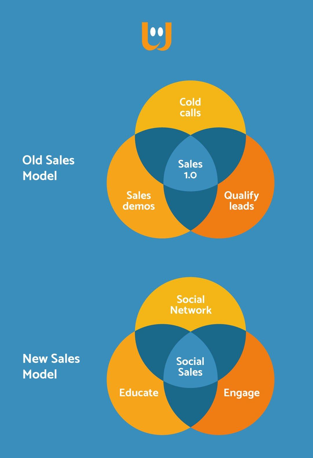 selezionare venditore di successo