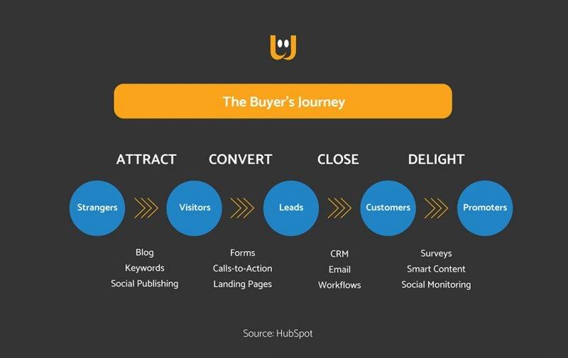 Colmare-Disallineamento-Marketing-Sales-Gamification