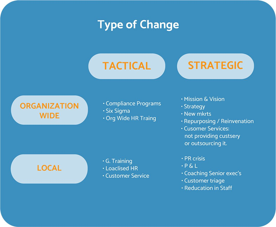 change management in azienda