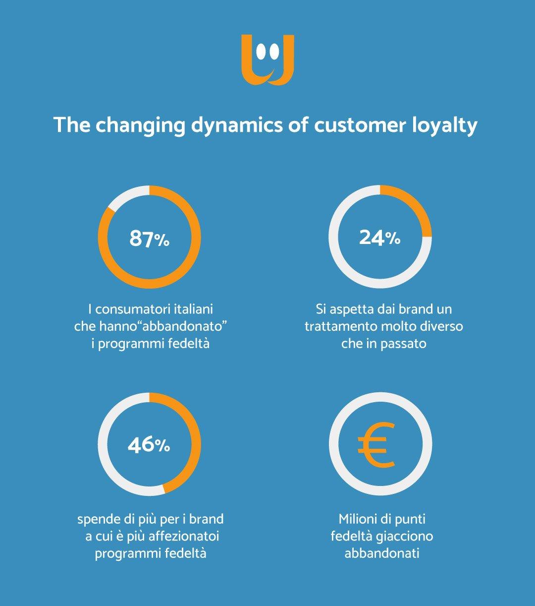 fidelizzare clienti retail