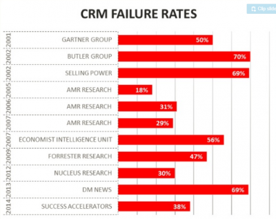 crm failure rates