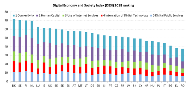 desi 2018 digital economy society index