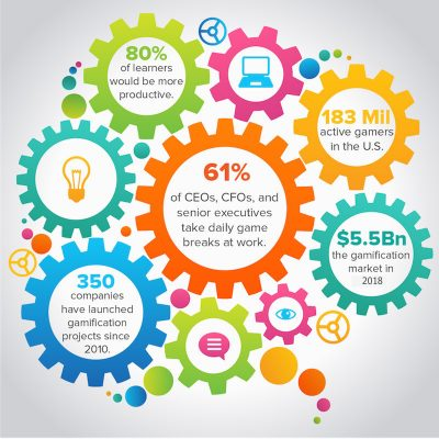8 surprising gamification statistics