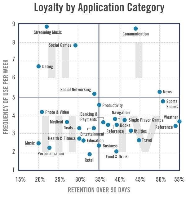 engagement retention frequency