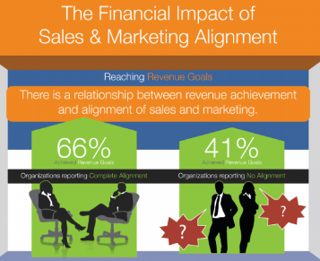 financial impact sales marketing