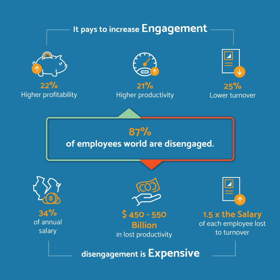 Gamification Smart Working disengagement