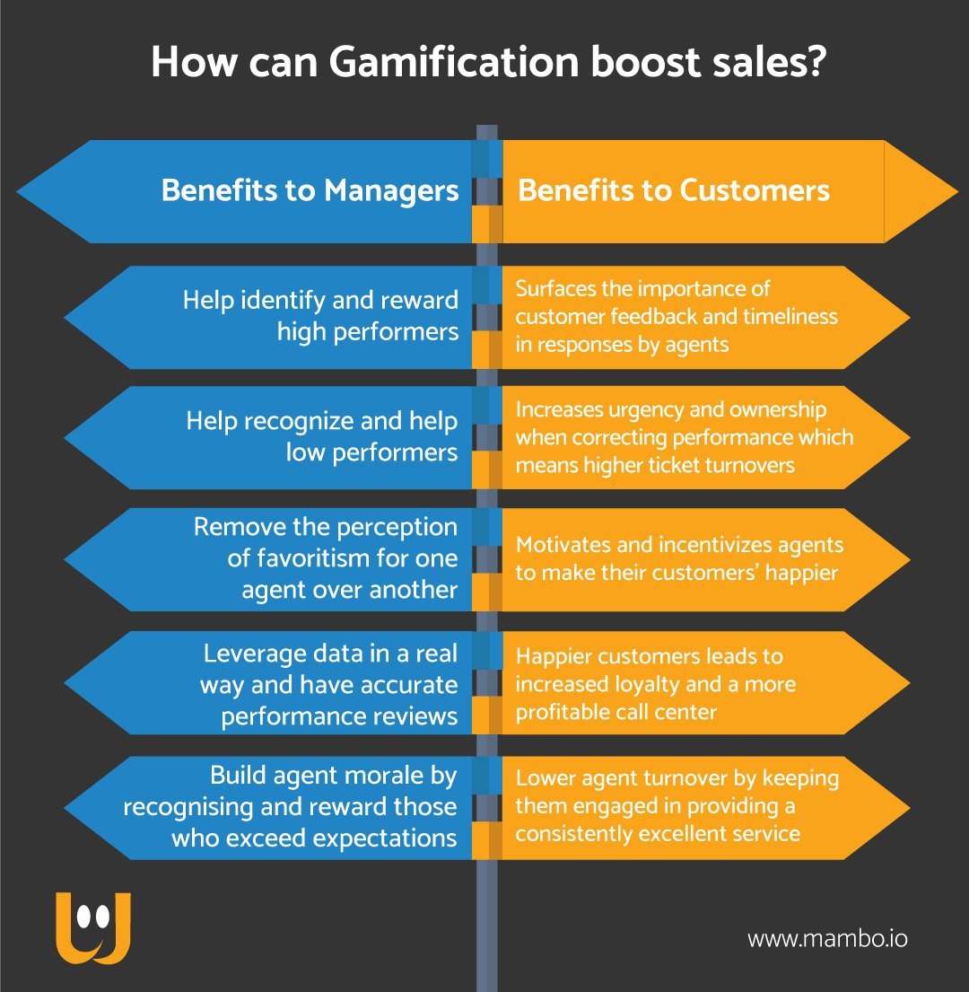 How can Gamification boost sales?