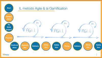 metodo agile gamification Whappy