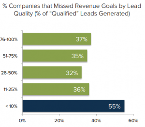 missed revenue goals lead