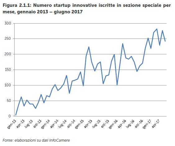 numero startup innovative iscritte sezione speciale 2013-2017
