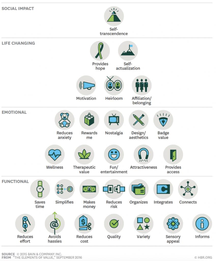 Piramide valori employee experience