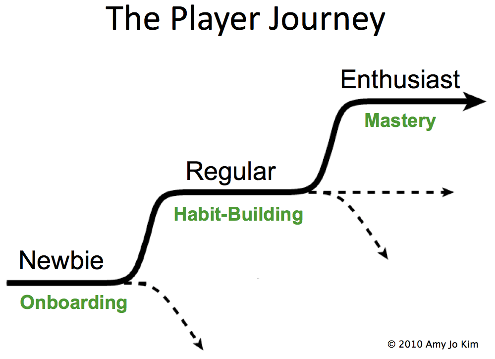 player journey