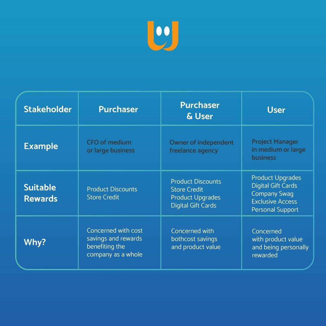 B2B Loyalty e Gamification 10