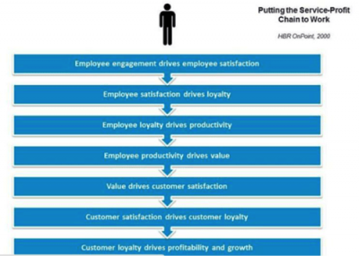 service-profit chain to work