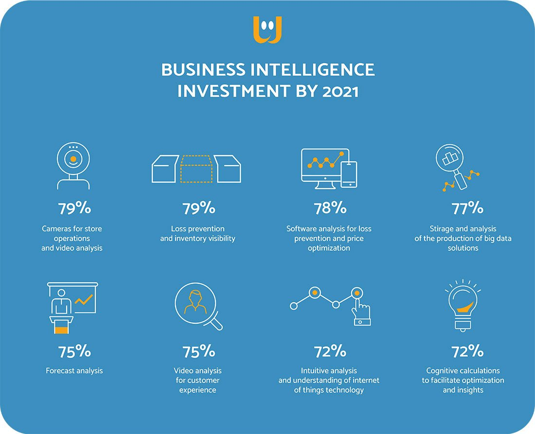 rete retail intelligence investment