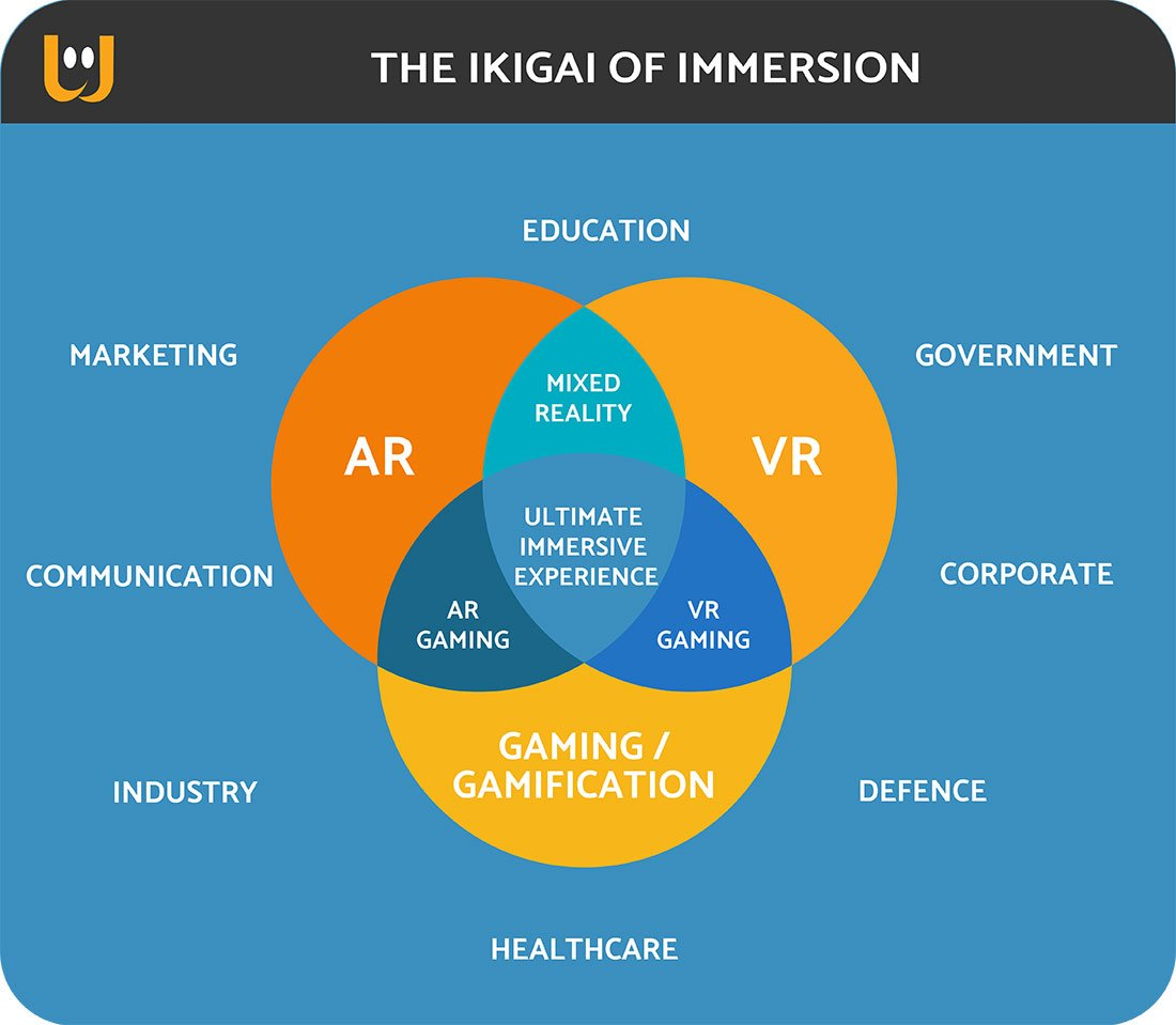 rete retail ikigai immersion