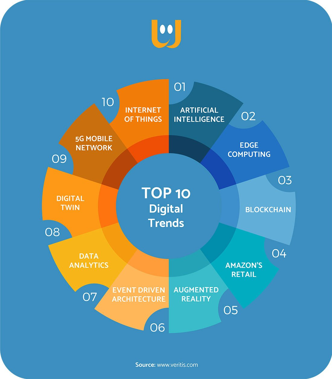 rete retail top 10 digital trends