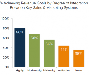 revenue goal degree integration sales marketing