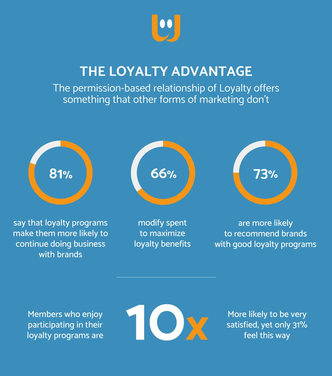 B2B Loyalty e Gamification 1