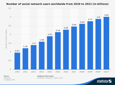 statista number of global social network users 2010 2021