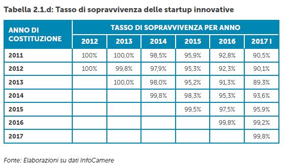 tasso sopravvivenza startup innovative Italia