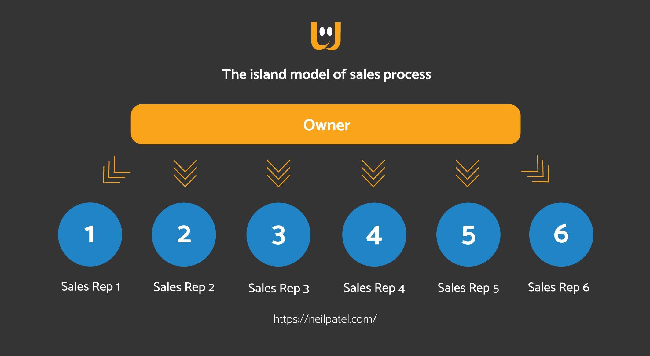 Motivare rete vendita