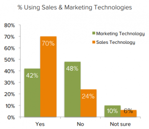 using sales marketing technologies