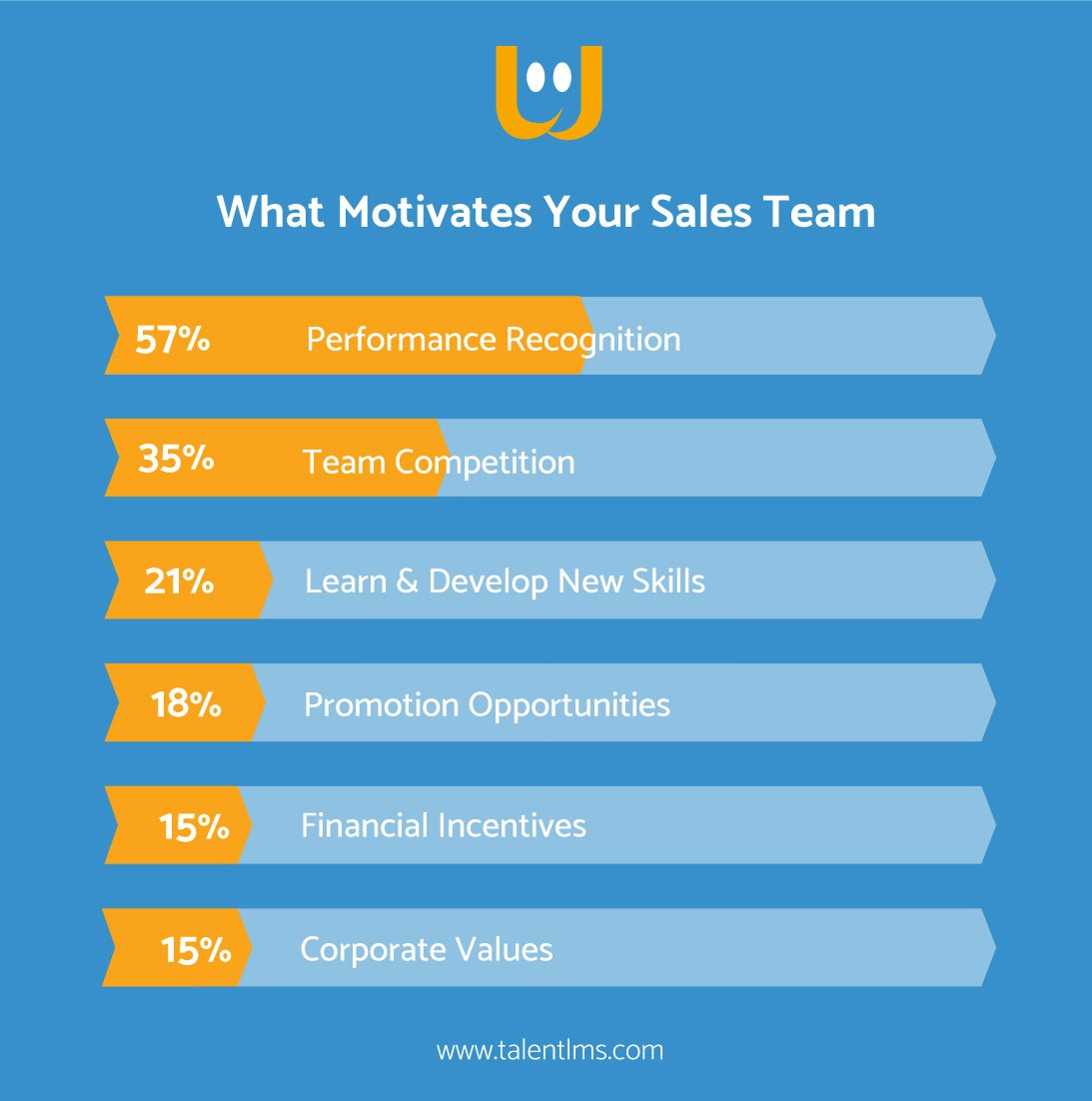 whappy motivates sales team