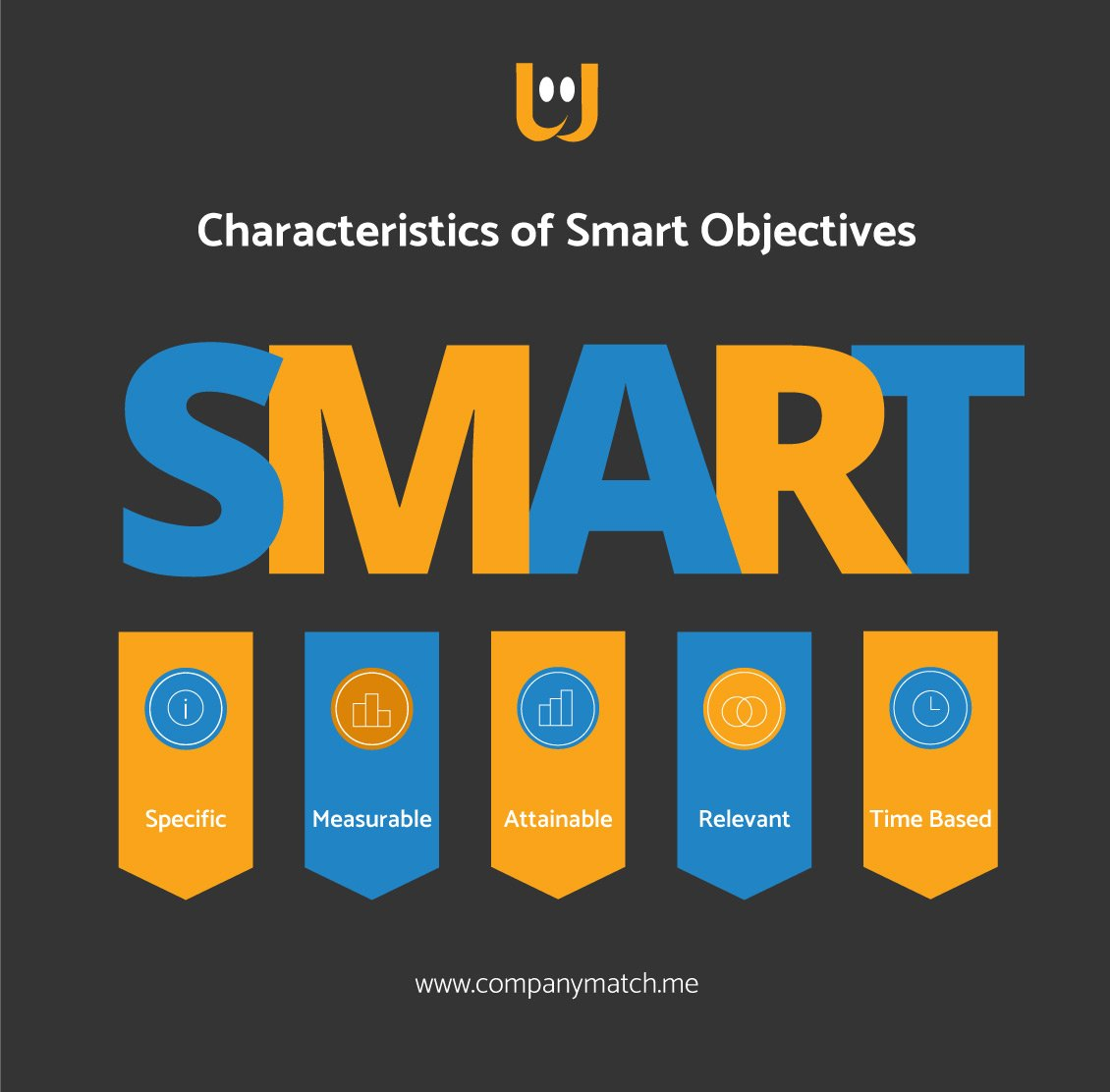 Characteristics of Smart Objectives