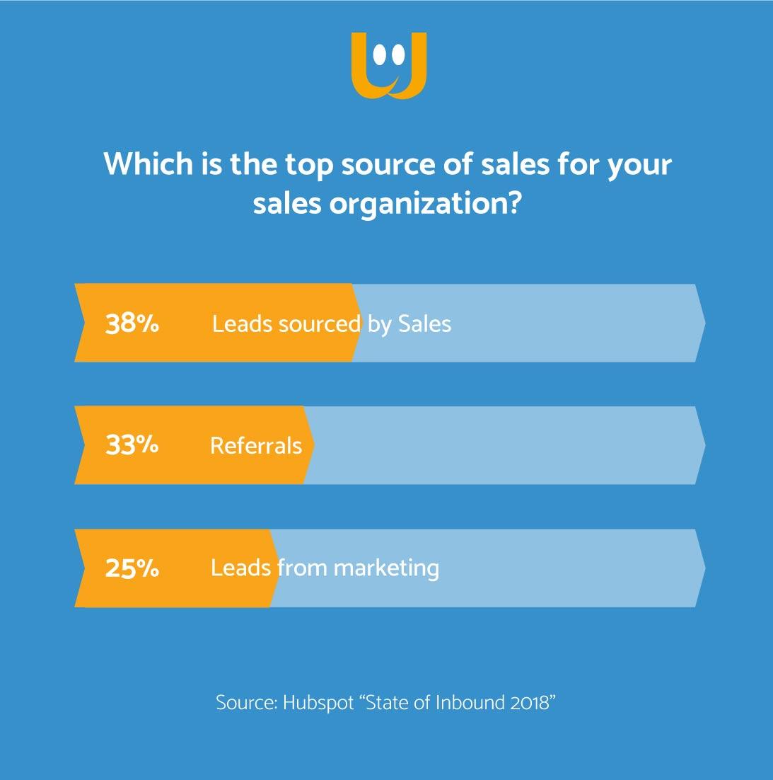 Incentivare e motivare rete vendita
